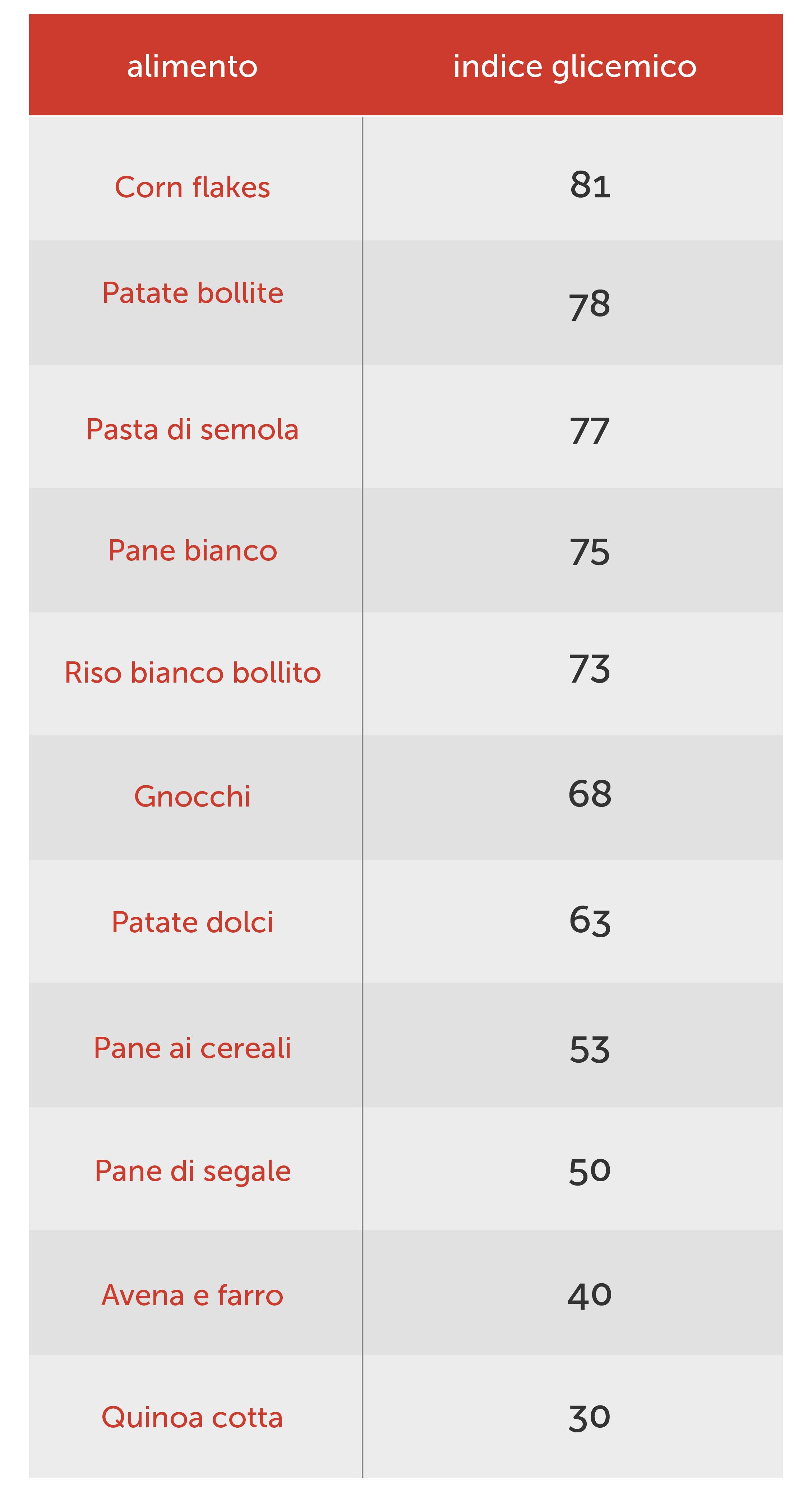 indice glicemico-27