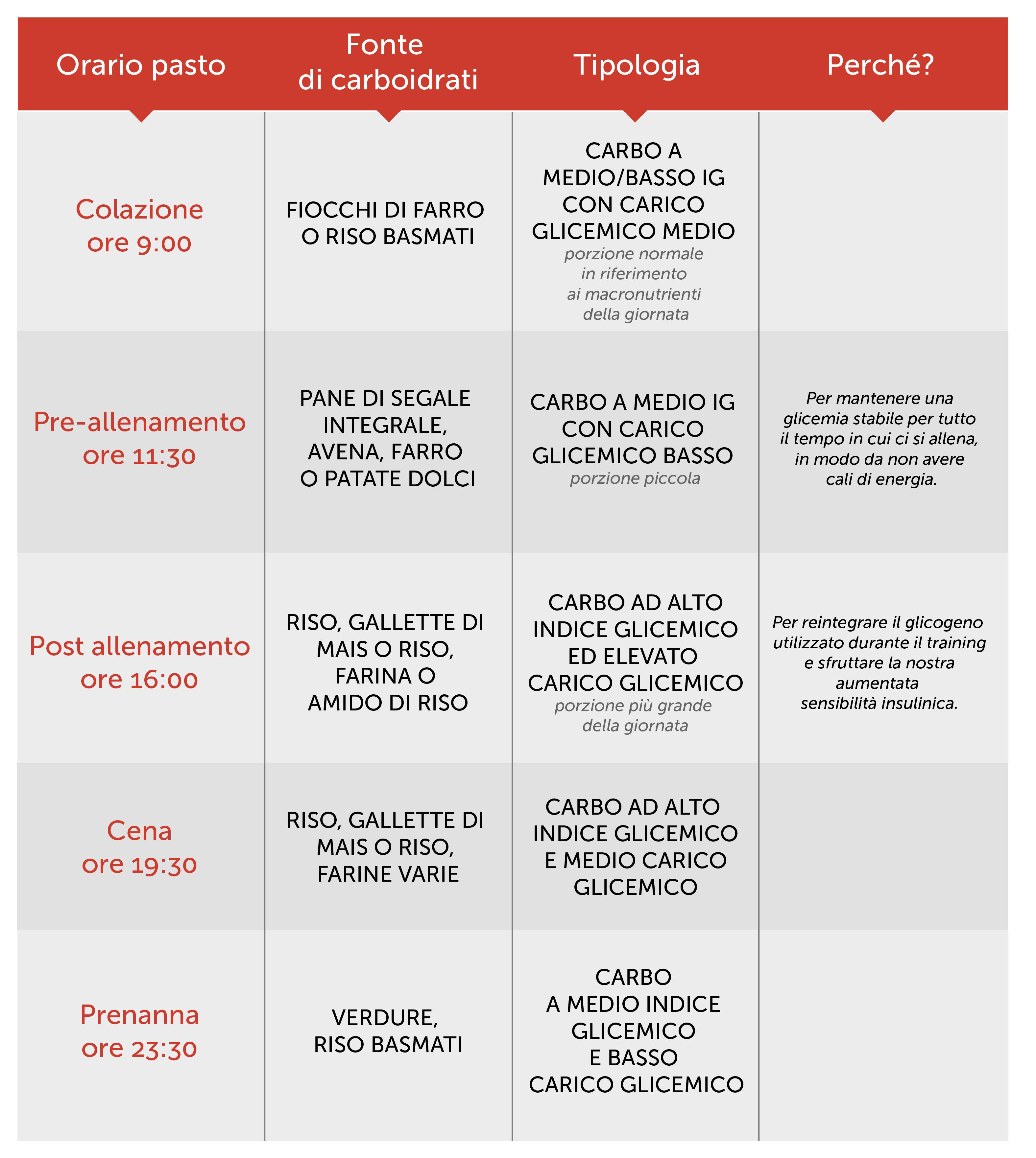 timing carboidrati-28